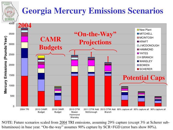 Georgia Mercury Emissions Scenarios