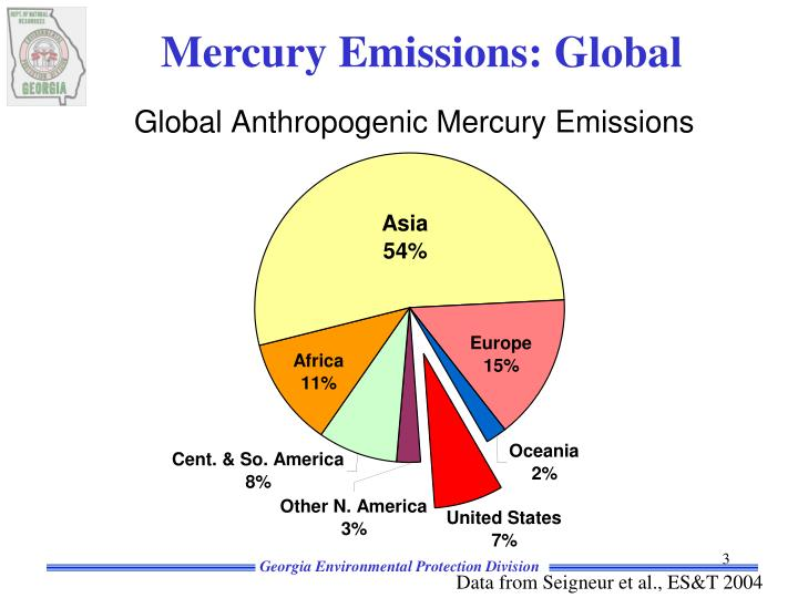 Mercury Emissions: Global