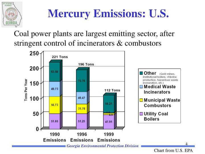 Mercury Emissions: U.S.