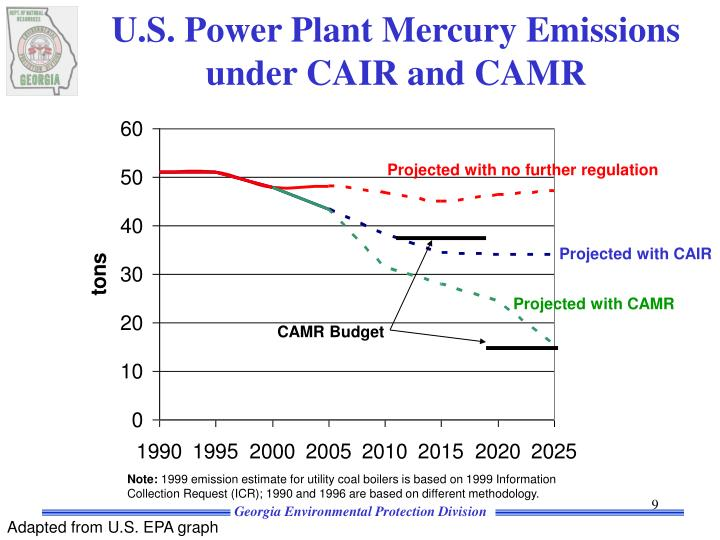 U.S. Power Plant Mercury Emissions