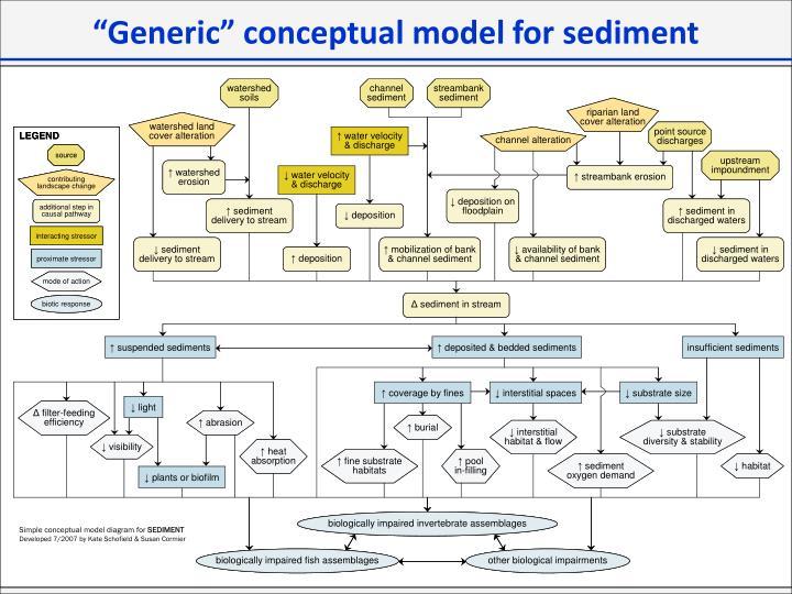 """""""Generic"""" conceptual model for sediment"""
