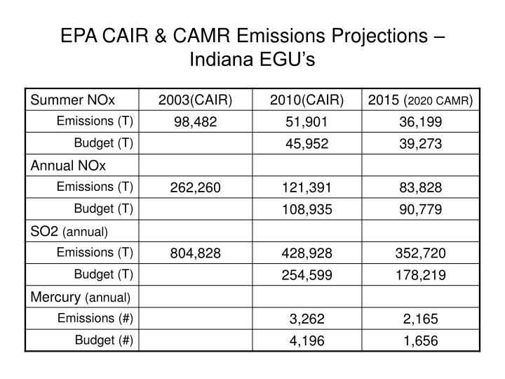 Epa cair camr emissions projections indiana egu s