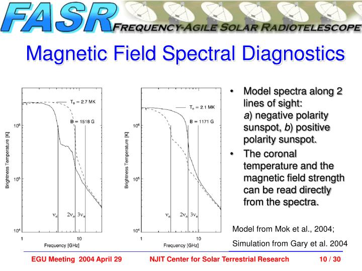 Model spectra along 2 lines of sight: