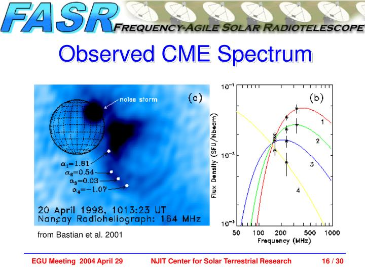 Observed CME Spectrum