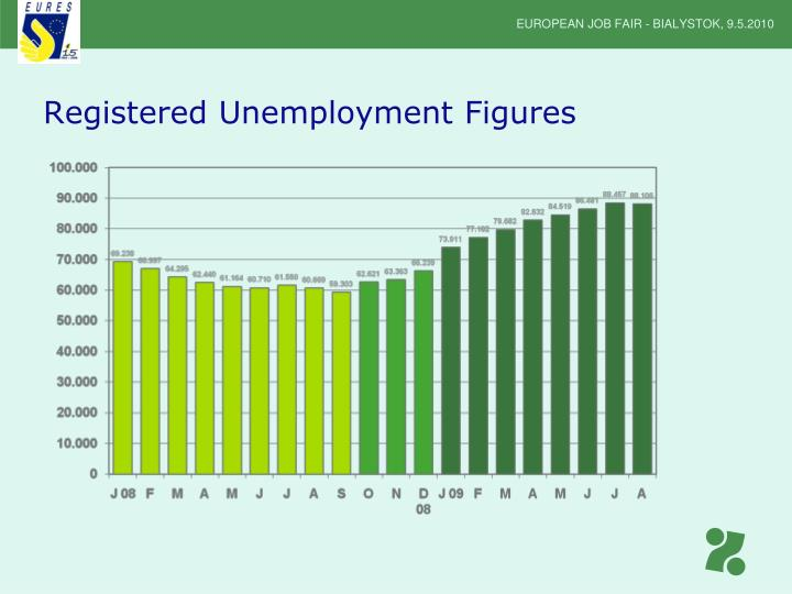 Registered Unemployment Figures