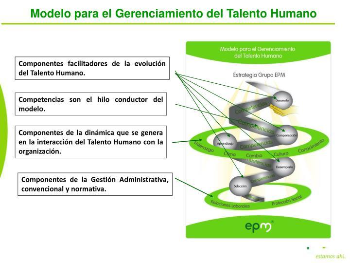Modelo para el Gerenciamiento del Talento Humano