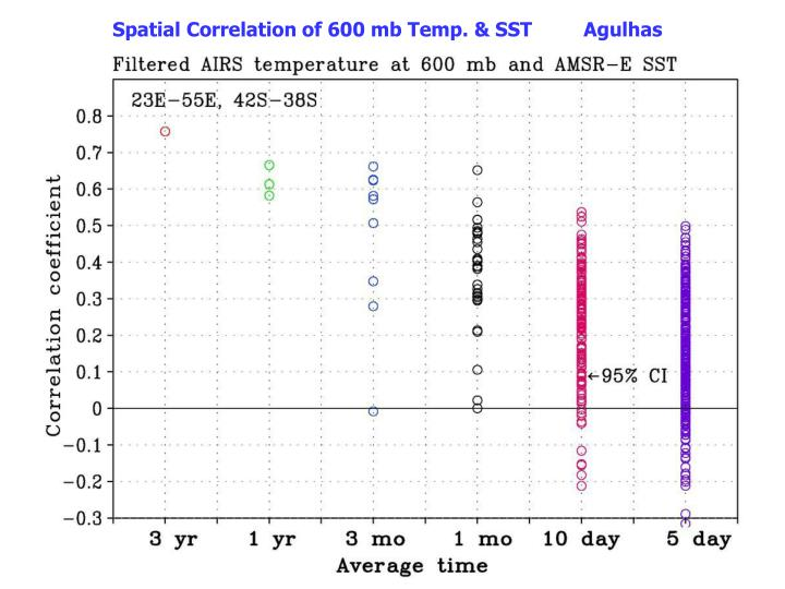 Spatial Correlation of 600 mb Temp. & SST         Agulhas