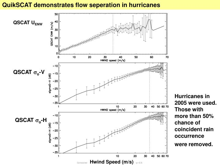 QuikSCAT demonstrates flow seperation in hurricanes