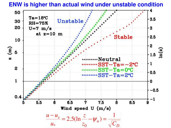 ENW is higher than actual wind under unstable condition
