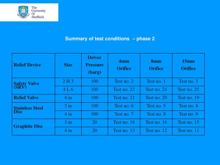 Summary of test conditions  – phase 2