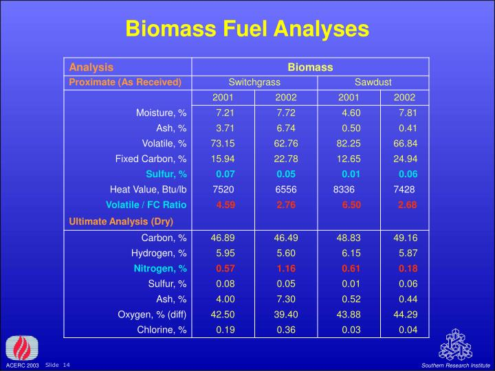 Biomass Fuel Analyses