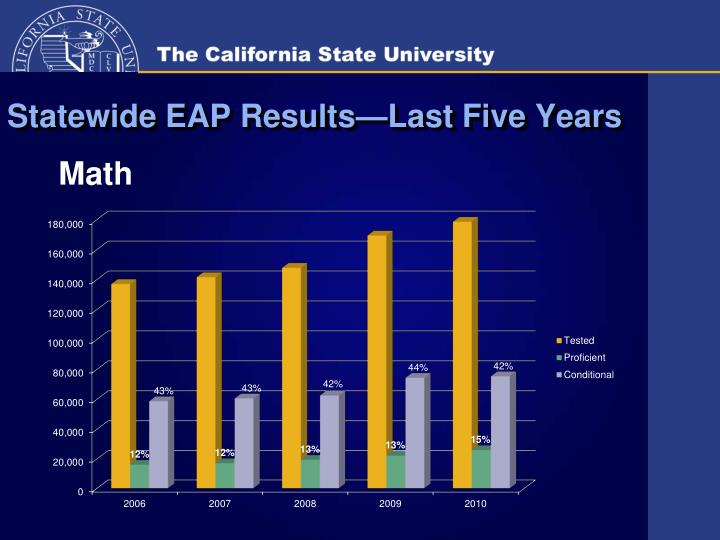 Statewide EAP Results—Last Five Years