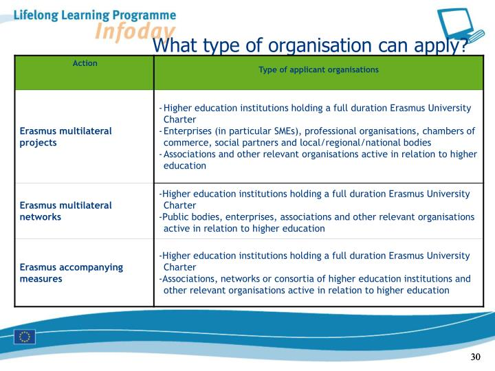 What type of organisation can apply?