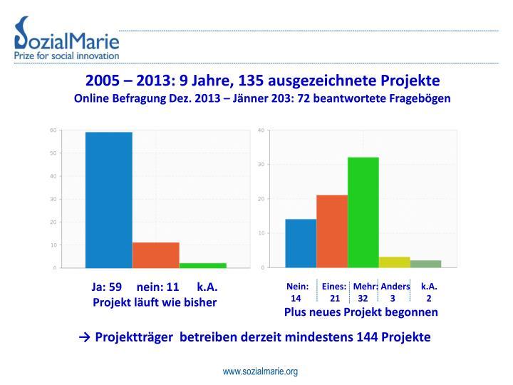 2005 – 2013: 9 Jahre, 135 ausgezeichnete Projekte