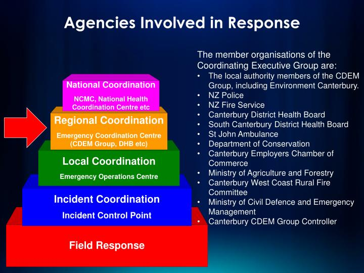 Agencies Involved in Response
