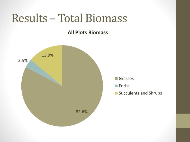 Results – Total Biomass