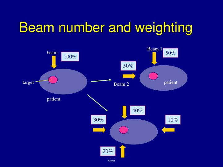 Beam number and weighting
