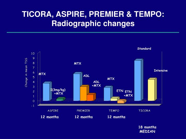 TICORA, ASPIRE, PREMIER & TEMPO: Radiographic changes