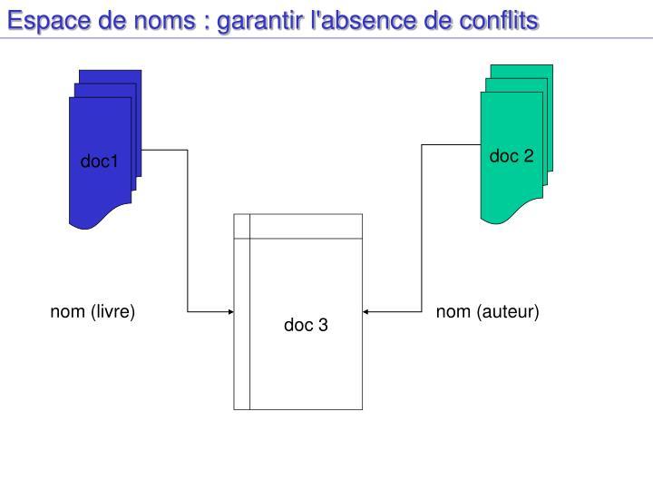 Espace de noms : garantir l'absence de conflits