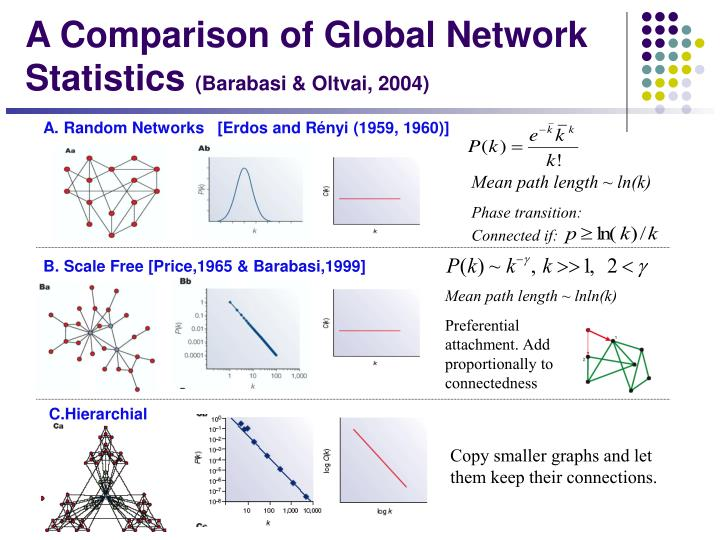 A. Random Networks   [Erdos and Rényi (1959, 1960)