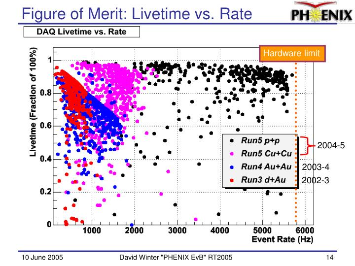 Figure of Merit: Livetime vs. Rate