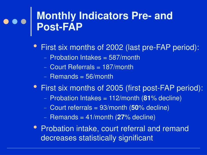 Monthly Indicators Pre- and Post-FAP