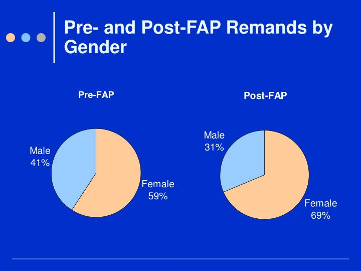 Pre- and Post-FAP Remands by Gender