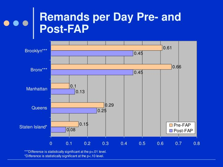 Remands per Day Pre- and Post-FAP