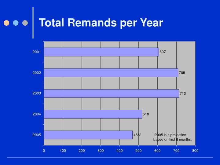 Total Remands per Year