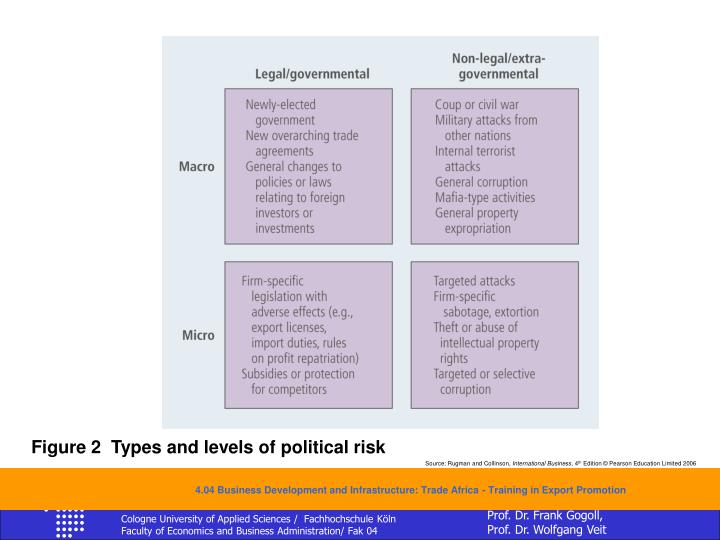 Figure 2  Types and levels of political risk