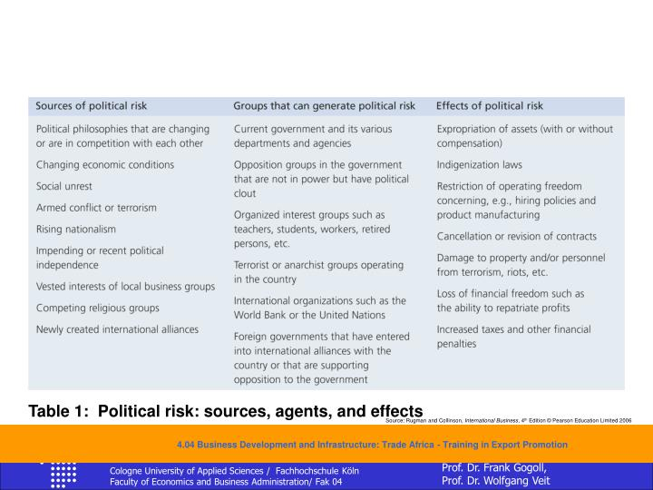 Table 1:  Political risk: sources, agents, and effects