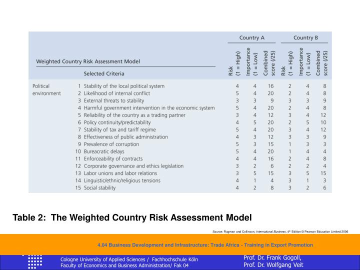 Table 2:  The Weighted Country Risk Assessment Model