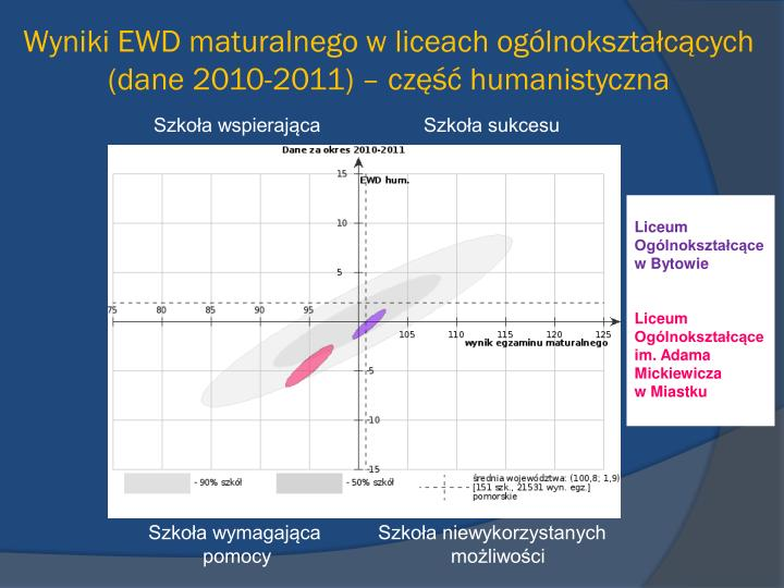 Wyniki EWD maturalnego w liceach ogólnokształcących (dane 2010-2011) – część humanistyczna