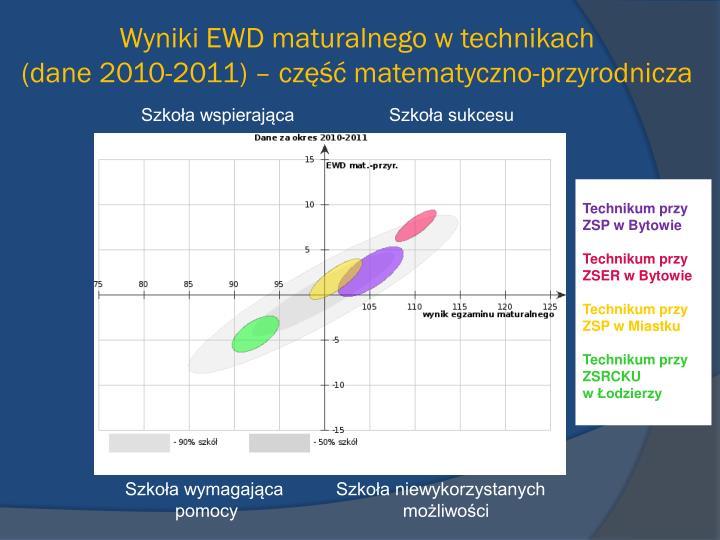 Wyniki EWD maturalnego w technikach