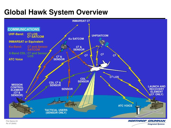 Global Hawk System Overview