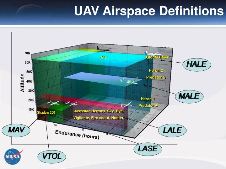 UAV Airspace Definitions