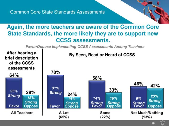 Again, the more teachers are aware of the Common Core State Standards, the more likely they are to support new  CCSS assessments.
