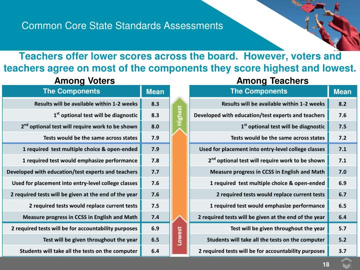 Teachers offer lower scores across the board.  However, voters and teachers agree on most of the components they score highest and lowest.