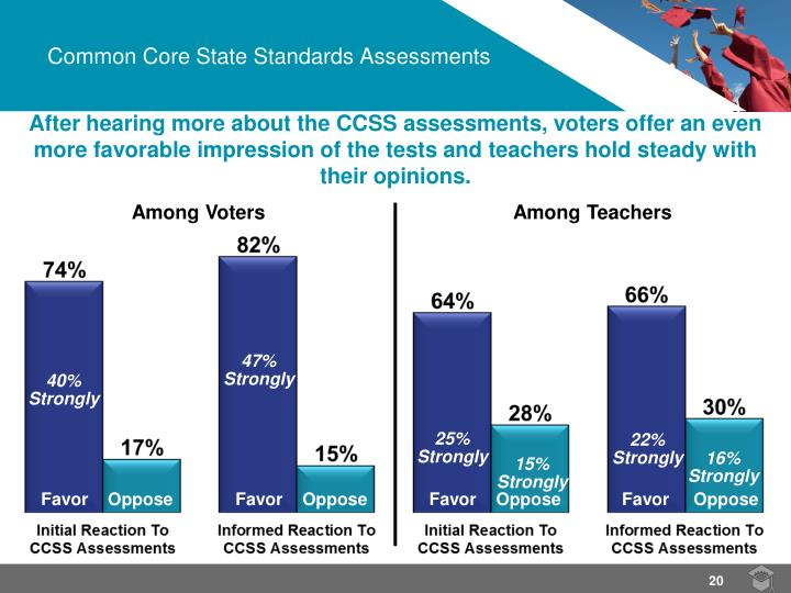 After hearing more about the CCSS assessments, voters offer an even more favorable impression of the tests and teachers hold steady with their opinions.
