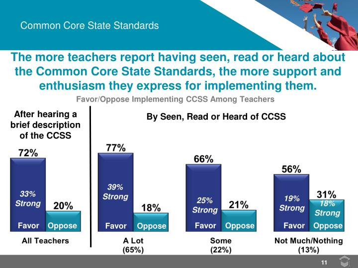Favor/Oppose Implementing CCSS Among Teachers