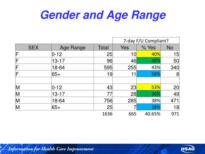 Gender and Age Range