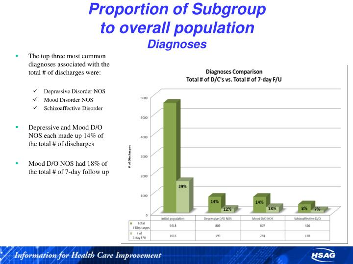 Proportion of Subgroup