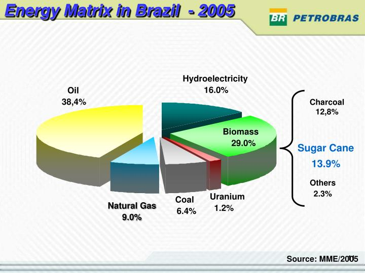 Energy Matrix in Brazil  - 2005