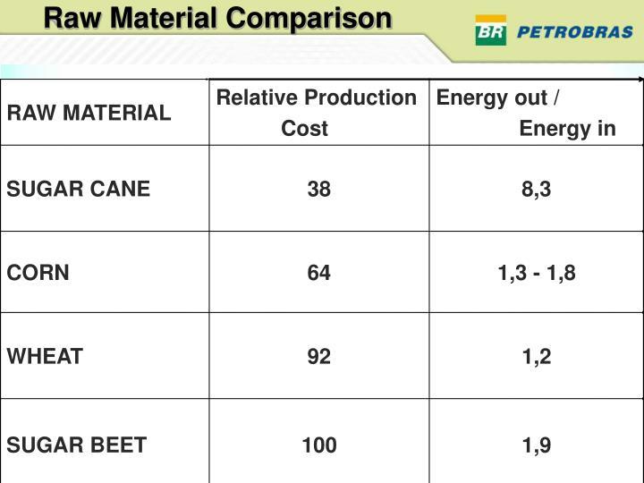 Raw Material Comparison