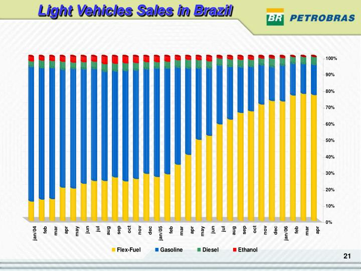 Light Vehicles Sales in Brazil