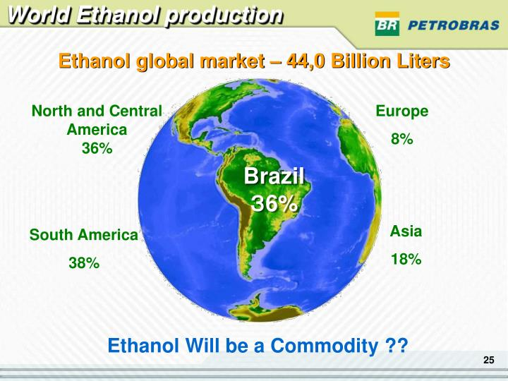 World Ethanol production