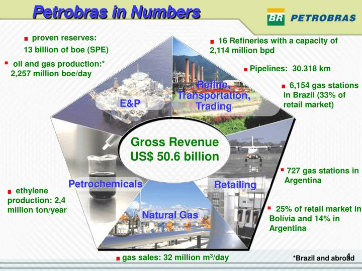 Petrobras in Numbers