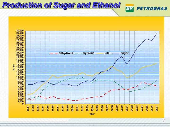 Production of Sugar and Ethanol