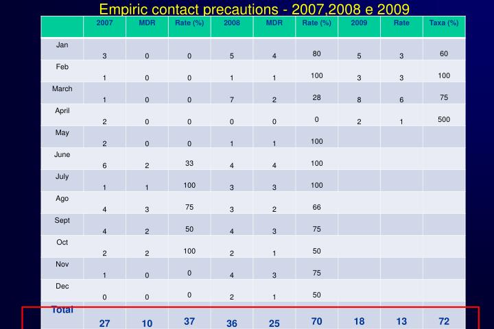 Empiric contact precautions - 2007,2008 e 2009