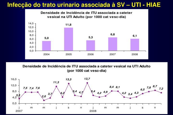 Infecção do trato urinario associada à SV – UTI - HIAE
